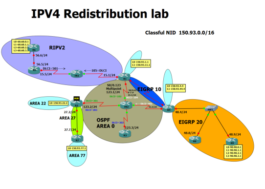 eigrp ospf redistribution lab Ccie r&s v5 advanced technology labs - redistribution ospf path selection challenge last updated: where r4 mutually redistributes between eigrp and ospf.
